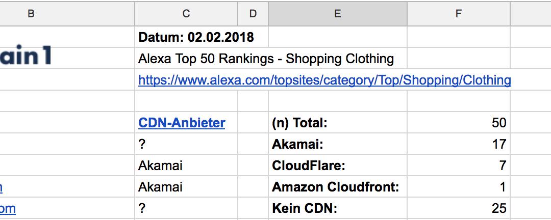 Modebranche setzt auf CDN von Akamai [2018 Ausgabe]